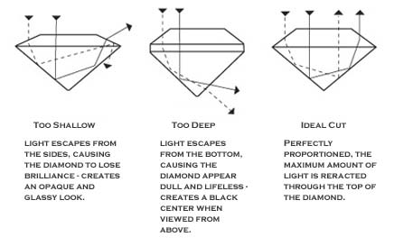 This chart shows the effects that the cut has on the light refraction within the diamond